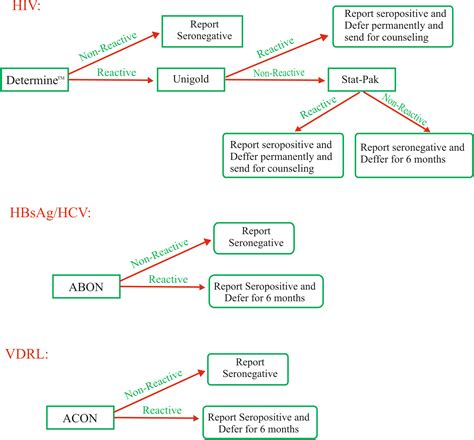 seroprevalence  transfusion transmissible infections