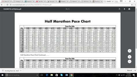 marathon pace chart the step by step guide on how to hit your half marathon pace
