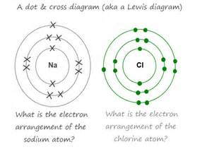 chlorine dot diagram s dot diagram sodium pictures to pin on pinsdaddy
