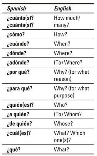 understanding spanish conversation learn espa 241 ol a ingl 233 s aprendiendo con mi peque spanish english and language