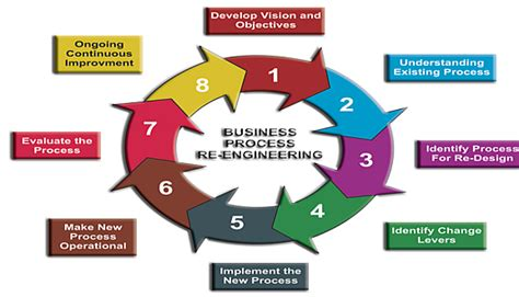 Business Process Engineer by Business Process Re Engineering A Component Of Total Quality Management Linkedin