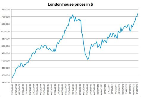 building costs in london now second highest in world london house prices now at record high in dollar terms