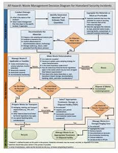 hazardous waste contingency plan template waste management decision process during a homeland