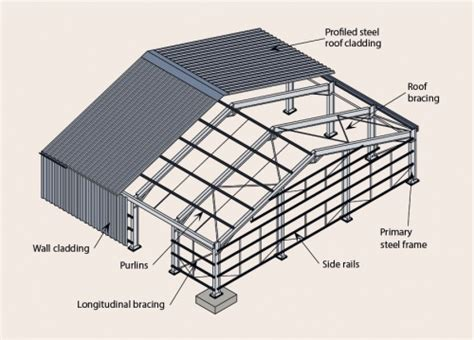 information on steel building envelopes steelconstruction info