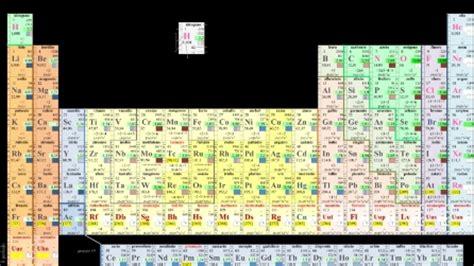 la tavola periodica primo levi un nuovo elemento chimico dedicato a primo levi