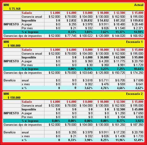 nueva tabla de impuesto a la ganancia 2016 tablas de topes del impuesto a la ganancia 2016 tabla de
