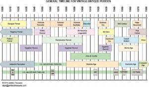 Vintage timeline all decorating styles and periods illustrated on