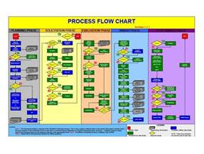 Flow Chart Template by 40 Fantastic Flow Chart Templates Word Excel Power Point