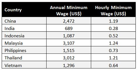 china asean wage comparisons and the 70 percent production