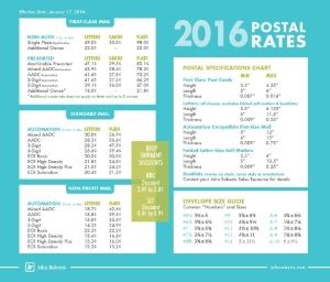 "search results for ""usps print postage rate chart"