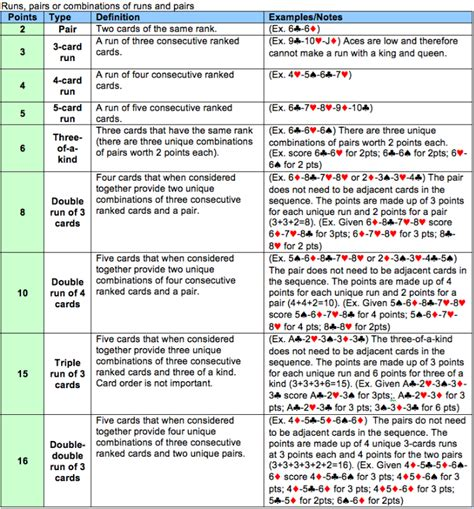 printable instructions on how to play cribbage cribbage scoring hands bing images