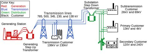 power system operations and electricity markets electric power engineering series books transmission system operator