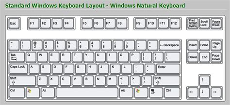 keyboard layout standard image gallery standard keyboard