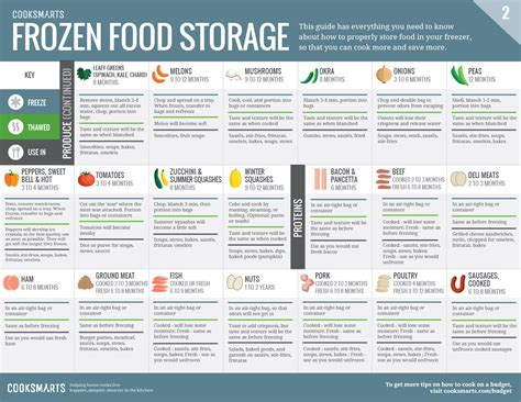 hang these graphics on your fridge to never waste food