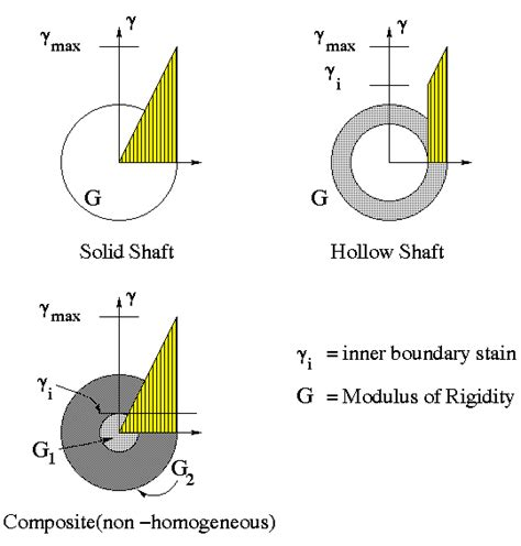 shear stress formula for circular section shear stress and angle of twist calculations
