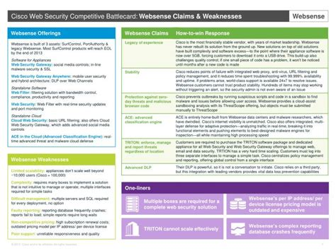 Ppt Websense Offerings Powerpoint Presentation Id 3723188 Competitive Battlecard Template