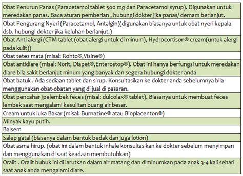 Obat Obatan P3k standar isi kotak p3k di rumah dan tempat kerja dunia
