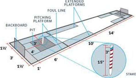 backyard horseshoe pit dimensions pin horseshoe pit dimensions diagram on pinterest