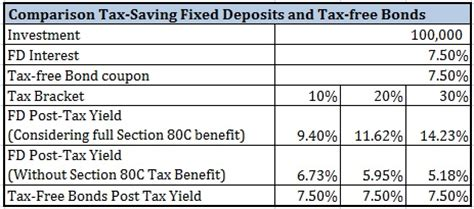 Term Deposit Section 80c by Tax Saving Bank Fixed Deposits Vs Tax Free Bonds