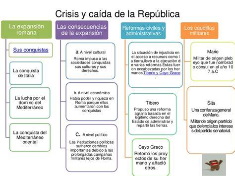 la repblica y sus crisis y caida de la republica sandra
