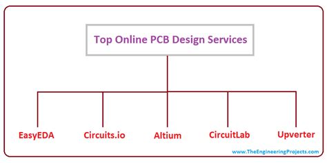 pcb design job opening coimbatore top online pcb design services the engineering projects