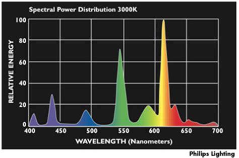philips ceramic metal halide wavelenght spectrum color rendering index cri topbulb