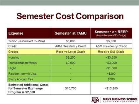 Mays Mba Cost by Exchange Fall Or Semester Center For