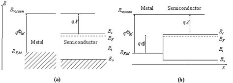 explain the functions of the junction diode as a switch metal semicond junctions