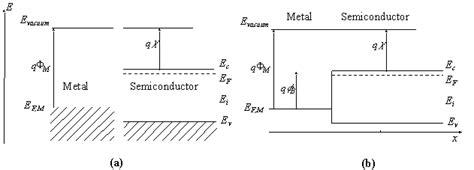 schottky diode energy diagram schottky diode