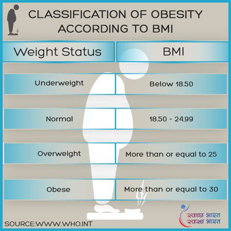 Obesity Gateway To by National Health Portal Of India Gateway To Authentic