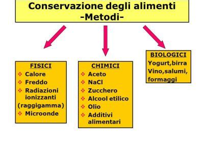 la conservazione degli alimenti igiene alimentare