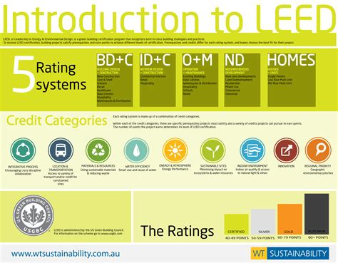 introduction to leed v4 miami green