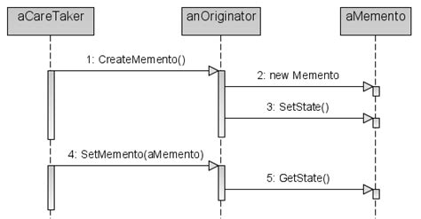 design pattern memento file memento design pattern sequence1 png wikimedia commons