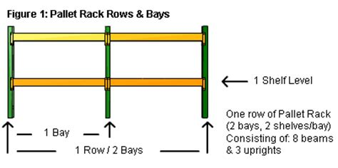 Pallet Racking Calculator by Material Handling Equipment Guide Gt Advanced Pallet Rack