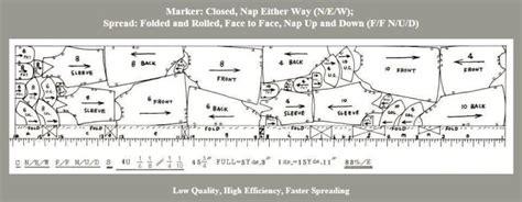 layout mesin garment proses produksi busana industri