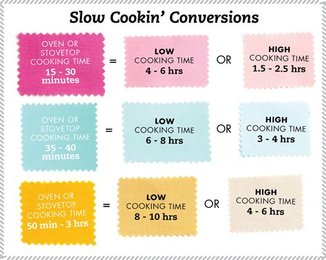 8 Tips On Low Cooking by Kitchen Tips