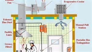Kitchen Exhaust System Price Philippines Lack Of Kitchen Cleaning Enforcement Creates
