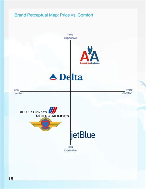 United Airlines Baggage Cost Momentum Marketing Jet Blue Media Plan