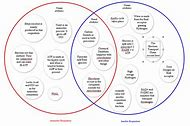 Best 25 ideas about cellular respiration diagram find what youll venn diagram comparing photosynthesis and respiration ccuart Images