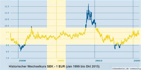 banken in schweden schweden w 228 hrung schwedische kronen sek