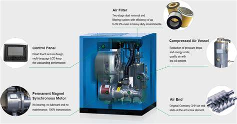 pmsm vsd air compressor