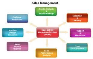 sales management process development management process
