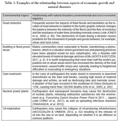 Positive And Negative Aspects Of Tourism Essay by Impacts Of Disasters On Environmental And Socio