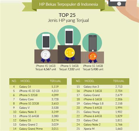 Handphone Iphone Yang Paling Murah handphone bekas apa yang paling laris di indonesia