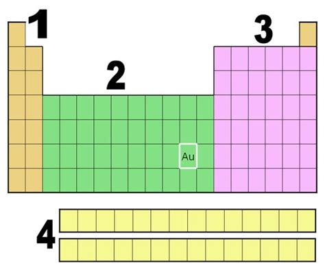 printable periodic table with orbital blocks light and the modern atom