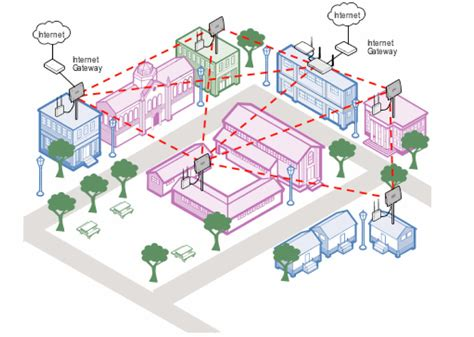 outdoor network how to design outdoor wireless networks for cus mobile