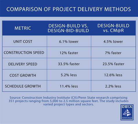design and build type of contract what is design build