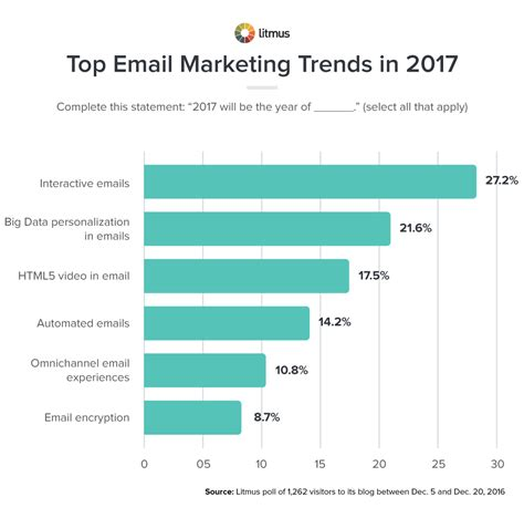 current trends 2017 the biggest email marketing trends in 2017 will be