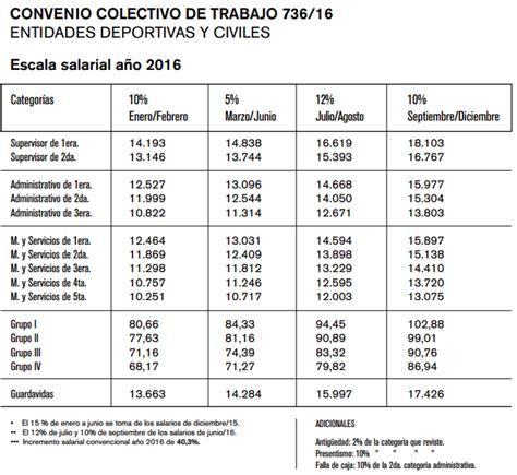 tabla salarial 2016 empleados de comercio escala salarial domstico 2016 tabla salarial escala