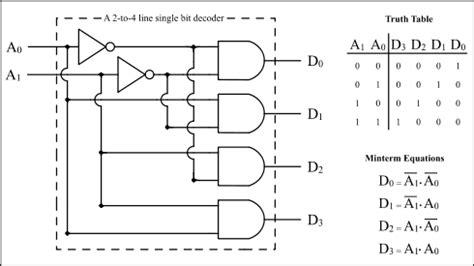 encoder table and circuit diagram combinational circuits encoder decoder etutos